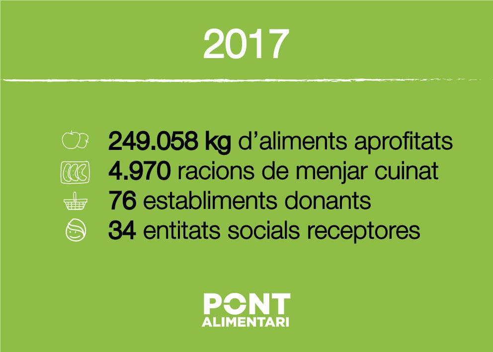 El Pont Alimentari quadruplica l'any 2017 els aliments aprofitats