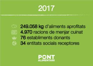 dades_2017_pont_alimentari