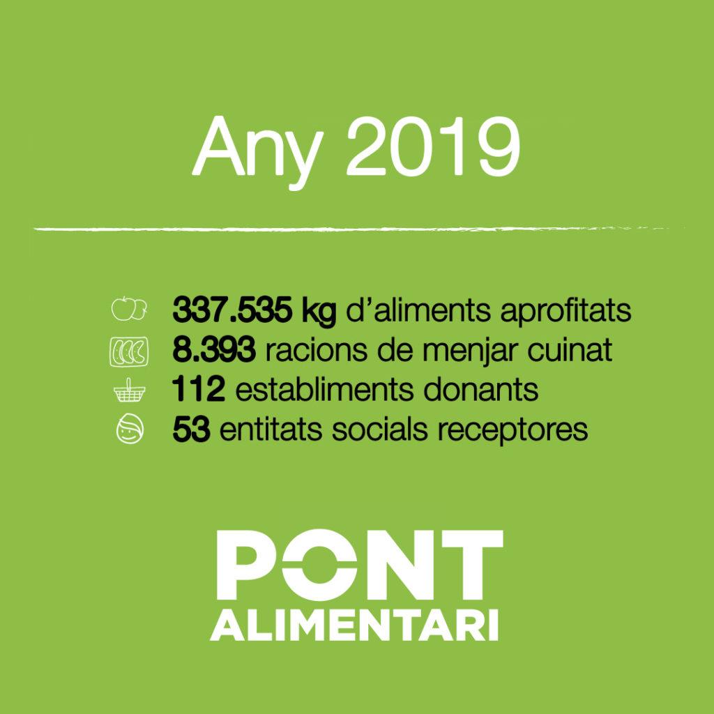 Resultats del Pont Alimentari l'any 2019
